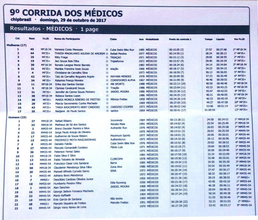 corridamedicos2017_classific