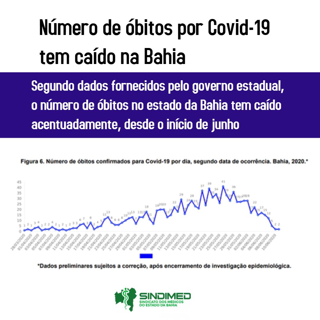 Número de óbitos por Covid-19 cai