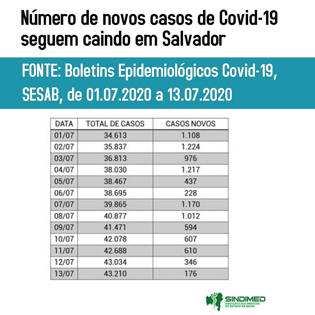 Número de novos casos de COVID-19 seguem caindo, em Salvador