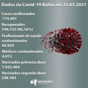 SITUAÇÃO EPIDEMIOLÓGICA COVID-19 NA BAHIA ATÉ 23.03.2021 Casos confirmados: 774.491 Novos casos: 4.061 Casos ativos: 15.402 Recuperados: 744.732 (96,16%) Profissionais de saúde afetados: 44.929, sendo 4.013 médicos. Óbitos: 14.357. No período de 01.03 a 23.03.2021 houve elevação no registro diário de mortes, assim como da taxa de letalidade, que está em 1,85% no dia 23.03.2021 Dados da ativação e ocupação de leitos nas Unidades de Referência COVID-19 na Bahia no período de 01.03.2021 a 23.03.2021 1. Foram ativados 711 leitos na Bahia, sendo 439 de enfermaria adulto, 256 de UTI adulto e 16 de enfermaria pediátrica. 2. Em Salvador, foram ativados 329 leitos de enfermaria adulto e 150 de UTI adulto. 3. A taxa de ocupação de leitos de UTI adulto em Salvador permaneceu alta (83 a 88%) no período citado, assim como a de enfermaria adulto, que variou entre 73 a 90%, apesar do incremento de leitos. Números similares ocorreram no Estado. 4. Observa-se que, dos 1.240 pacientes internados em Salvador nas unidades supracitadas em 23.03.2021, 651 (53%) eram casos confirmados de COVID-19. Esse fato tem sido verificado desde julho de 2020, como pode ser constatado a seguir. Percentual de confirmação de COVID-19 entre pacientes internados nas Unidades de Referência em Salvador: 13.07.2020 a 22.07.2020: 53 a 61% 01.08.2020 a 10.08.2020: 53 a 59% 10.09.2020 a 19.09.2020: 34 a 41% 01.10.2020 a 10.10.2020: 27 a 32% 17.02.2021 a 25.02.2021: 48 a 57% 01.03.2021 a 23.03.2021: 49 a 63% Situação da vacinação na Bahia até 23.03.2021: 1.032.464 vacinados com a primeira dose e 298.383 com a segunda dose. A Bahia é o terceiro estado do Brasil em número de doses aplicadas, tendo recebido 2.039.600 doses entre Coronavac e Oxford, desde o dia 18 de janeiro, quando chegou a primeira remessa do governo federal.